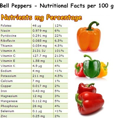 Nutritional Facts Bell Peppers
