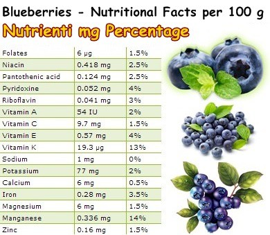 Nutritional Facts Blueberries
