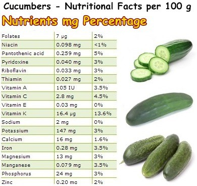 Nutritional Facts Cucumbers