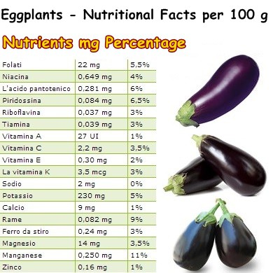 Nutritional Facts Eggplants
