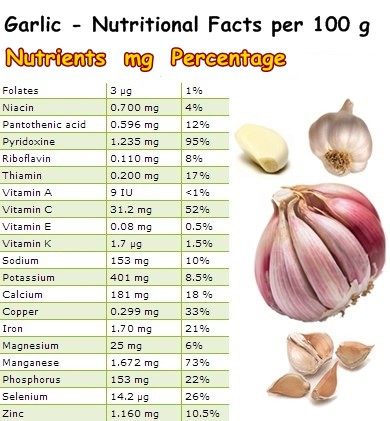 Nutritional Facts Garlic