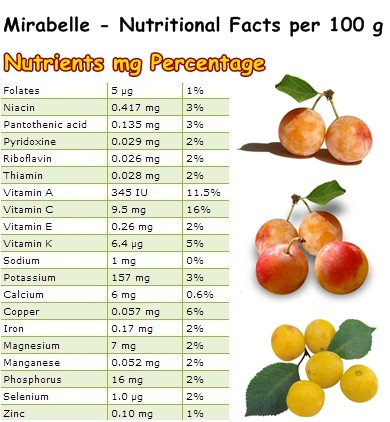 Nutritional Facts Mirabelle