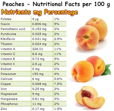 Nutritional Facts Peaches