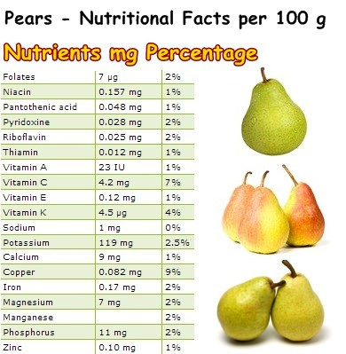 Nutritional Facts Pears