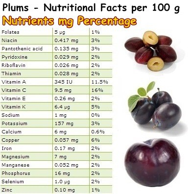 Nutritional Facts Plums