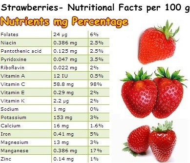 Nutritional Facts Strawberries