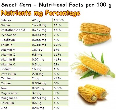 Nutritional Facts Sweet Corn