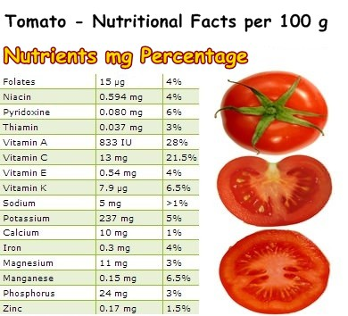 Nutritional Facts Tomato