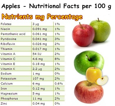 Nutritional Facts apples