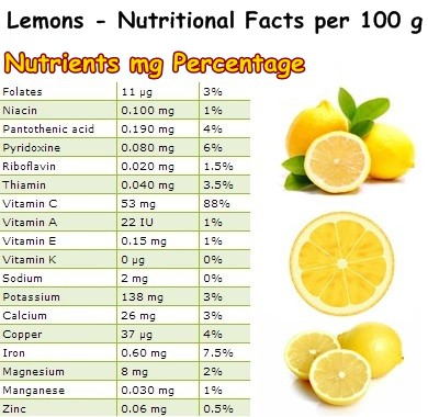 Nutritional Facts lemons