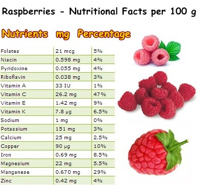 Nutritional Facts raspberries
