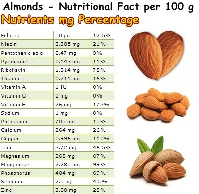 Nutritional Facts Almonds