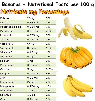 Nutritional Facts Bananas