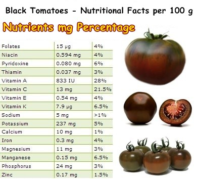 Nutritional Facts Black Tomatoes