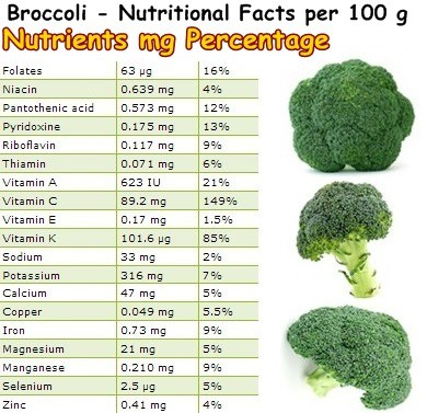 Nutritional Facts Broccoli