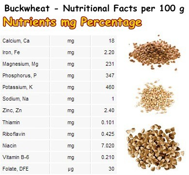 Nutritional Facts Buckwheat