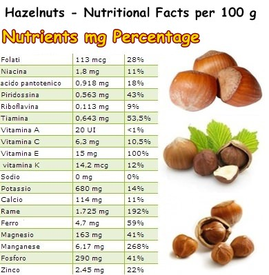 Nutritional Facts Hazelnuts
