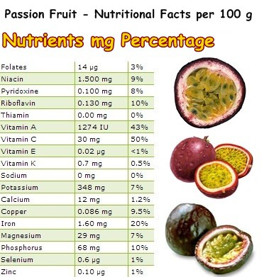 Nutritional Facts Passion Fruit