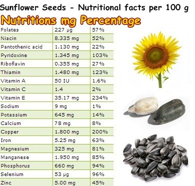Nutritional Facts Sunflower Seeds