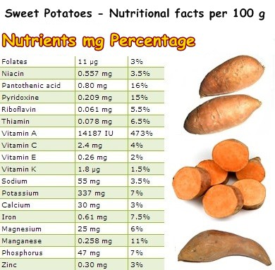 Nutritional Facts Sweet potatoes