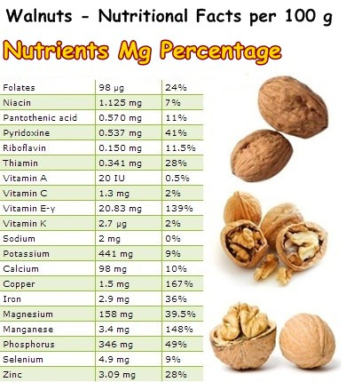 Nutritional Facts Walnuts