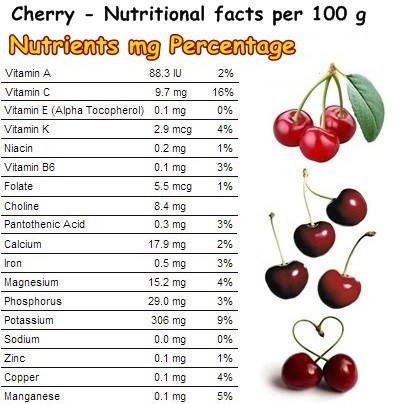 what are the nutritional benefits of cherries