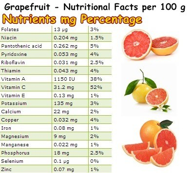 Nutritional Facts Grapefruit