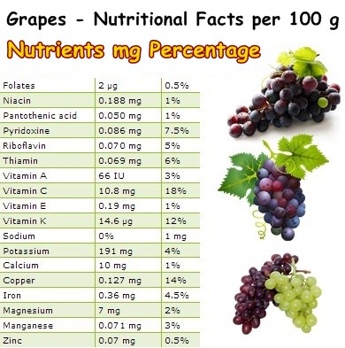 Nutritional Facts Grapes