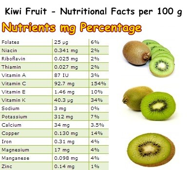 Nutritional Facts Kiwi Fruit