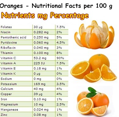 Nutritional Facts Oranges