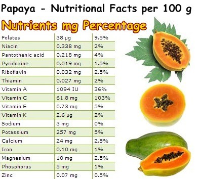 Nutritional Facts Papaya