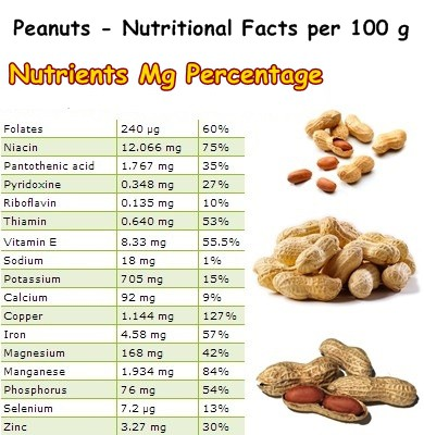 Nutritional Facts Peanuts