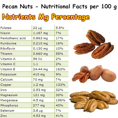 Nutritional Facts Pecan Nuts