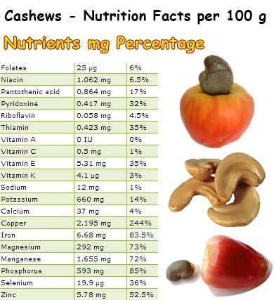 Nutritional Facts Cashews