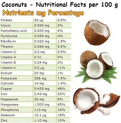 Nutritional Facts Coconuts