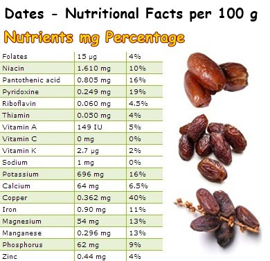 Nutritional Facts Dates