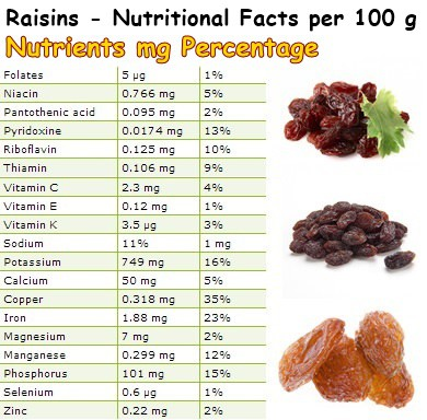 Nutritional Facts Raisins