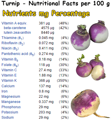 Turnip nutrition table