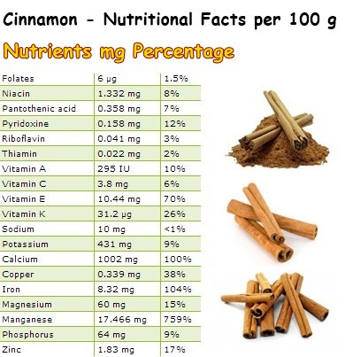 Nutritional Facts Cinnamon