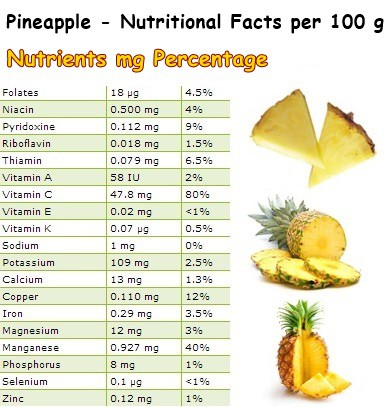 Nutrition of pineapple