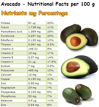 Nutritional Facts Avocado
