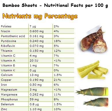 Nutritional Facts Bamboo shoots