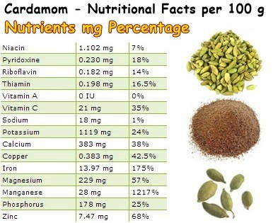 Nutritional Facts Cardamom