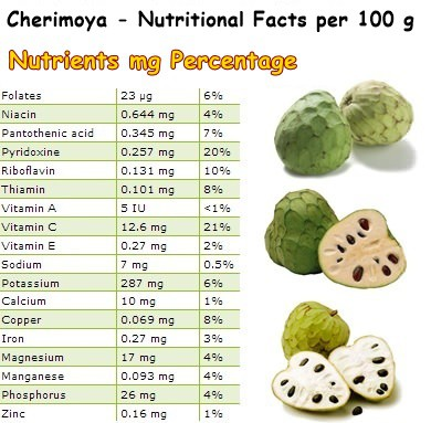 Nutritional Facts Cherimoya