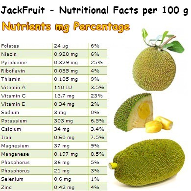 Nutritional Facts Jackfruit