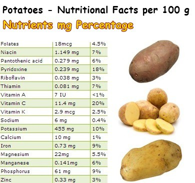 Nutritional Facts Potatoes