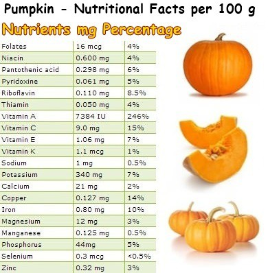 Nutritional Facts Pumpkin