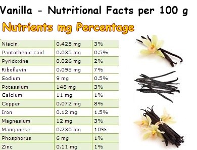 Nutritional Facts Vanilla