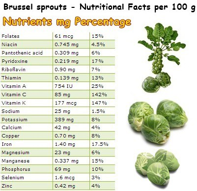 Image result for nutritional table of brussel sprouts