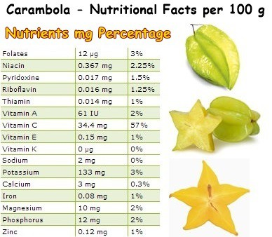 Nutritional Facts Carambola